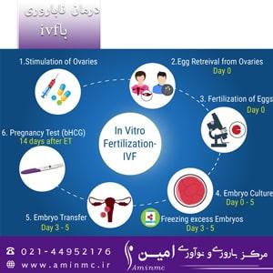 عکس-درمان-ناباروری-با-ivf